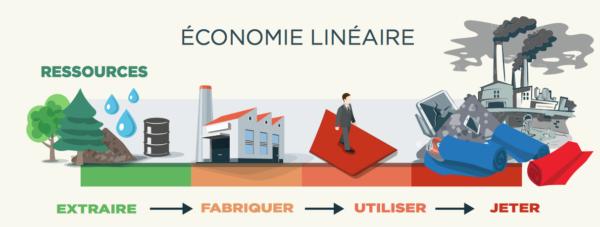économie linéaire